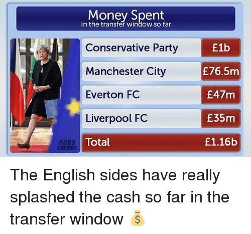 fc liverpool: Money Spent  In the transfer window so far  Conservative Party  Manchester City  Everton FC  Liverpool FC  Total  £lb  £76.5m  E47m  E35m  E1.16b  DDDS The English sides have really splashed the cash so far in the transfer window 💰