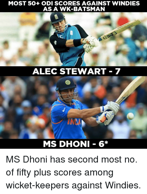 odi: MOST 50+ ODI SCORES AGAINST WINDIES  AS A WK-BATSMAN  ALEC STEWART 7  MS DHONI 6* MS Dhoni has second most no. of fifty plus scores among wicket-keepers against Windies.