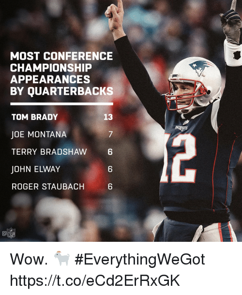 Joe Montana: MOST CONFERENCE  CHAMPIONSHIP  APPEARANCES  BY QUARTERBACKS  13  TOM BRADY  JOE MONTANA  TERRY BRADSHAW 6  JOHN ELWAY  ROGER STAUBACH  7  6  6  NFL Wow. 🐐  #EverythingWeGot https://t.co/eCd2ErRxGK