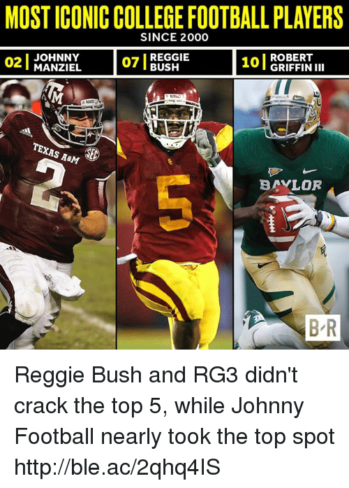 RG3: MOST ICONICCOLLEGEFOOTBALLPLAYERS  SINCE 2000  JOHNNY  101 ROBERT  REGGIE  MANZIEL  BUSH  III  TEXAS AaM  BAYLOR  BR Reggie Bush and RG3 didn't crack the top 5, while Johnny Football nearly took the top spot http://ble.ac/2qhq4IS