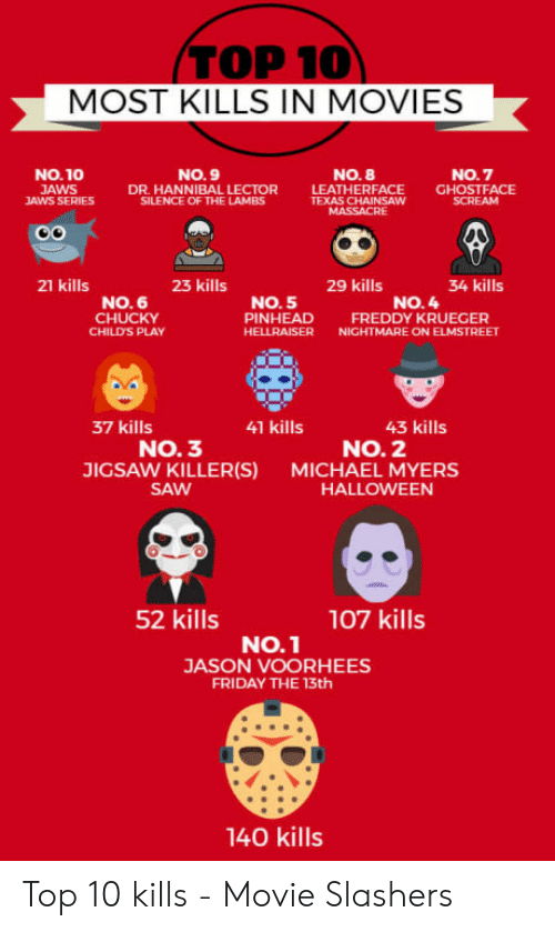 Freddy Krueger: MOST KILLS IN MOVIES  NO.10  AWS  AWS SERIES  NO.7  GHOSTFACE  No.9  NO. 8  LEATHERFACE  DR. HANNIBAL LECTOR  SILENCE OF THE LAMBS  21 kills  23 kills  29 kills  34 kills  No.6  CHUCKY  CHILD'S PLAY  No. 5  PINHEAD  HELLRAISER  NO. 4  FREDDY KRUEGER  NIGHTMARE ON ELMSTREET  37 kills  41 kills  43 kills  NO. 3  No. 2  JIGSAW KILLER(S)  SAW  MICHAEL MYERS  HALLOWEEN  52 kills  107 kills  No.1  JASON VOORHEES  FRIDAY THE 13th  140 kills Top 10 kills - Movie Slashers