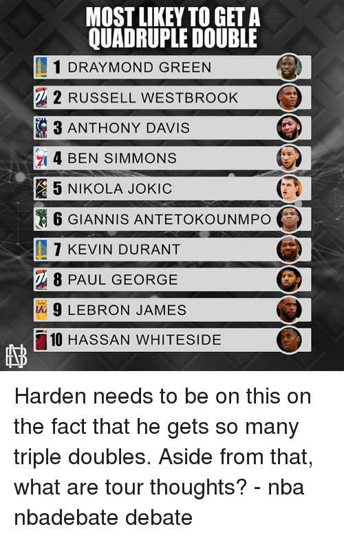 westbrook: MOST LIKEY TO GET A  QUADRUPLE DOUBLE  1 DRAY MOND GREEN  2 RUSSELL WESTBROOK  3 ANTHONY DAVIS  4 BEN SIMMONS  5 NIKOLA JOKIC  6 GIANNIS ANTETOKOUNMPO  7 KEVIN DURANT  8 PAUL GEORGE  9 LEBRON JAMES  10 HASSAN WHITESIDE Harden needs to be on this on the fact that he gets so many triple doubles. Aside from that, what are tour thoughts? - nba nbadebate debate