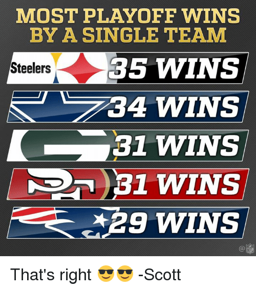 Memes, Steelers, and 🤖: MOST PLAYOFF WINS  BY A SINGLE TEAM  Steelers  35 WINS  34 WINS  31 WINS  *290 WINS That's right 😎😎   -Scott