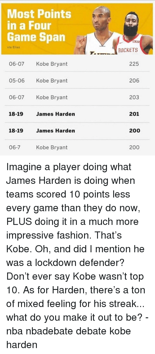 streak: Most Points  in a Four  Game Span  via Ellas  06-07 Kobe Bryant  05-06 Kobe Bryant  06-07 Kobe Bryant  ROCKETS  225  206  203  18-19  James Harden  201  18-19  James Harden  200  06-7  Kobe Bryant  200 Imagine a player doing what James Harden is doing when teams scored 10 points less every game than they do now, PLUS doing it in a much more impressive fashion. That's Kobe. Oh, and did I mention he was a lockdown defender? Don't ever say Kobe wasn't top 10. As for Harden, there's a ton of mixed feeling for his streak... what do you make it out to be? - nba nbadebate debate kobe harden