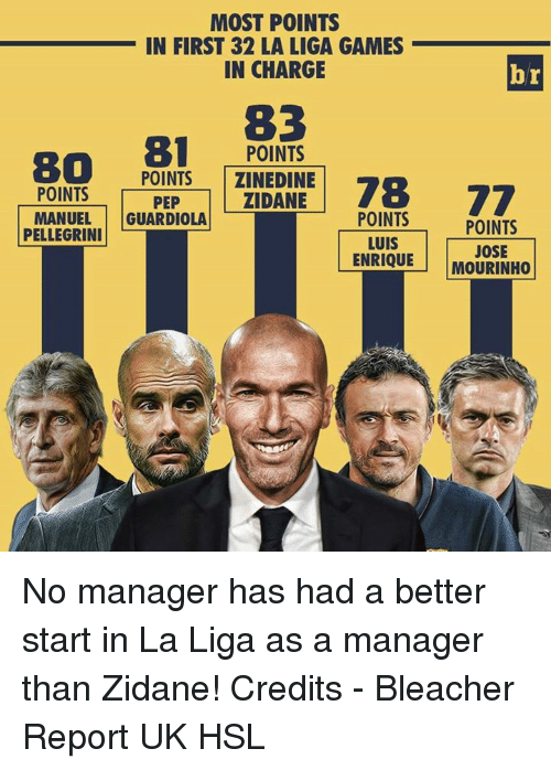 Pellegrini: MOST POINTS  IN FIRST 32 LA LIGA GAMES  IN CHARGE  br  83  80  81  POINTS  POINTS  ZINEDINE  POINTS  PEP  ZIDANE  77  POINTS  MANUEL  GUARDIOLA  POINTS  PELLEGRINI  LUIS  JOSE  ENRIQUE  MOURINHO No manager has had a better start in La Liga as a manager than Zidane!   Credits - Bleacher Report UK  HSL