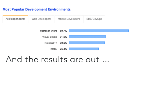 most popular: Most Popular Development Environments  All Respondents Web Developers Mobile Developers SRE/DevOps  Microsoft Word  Visual Studio  Notepad++  IntelliJ  50.7%  31.5%  30.5%  25.4% And the results are out …