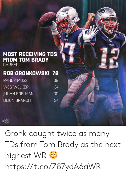 gronk: MOST RECEIVING TDS  FROM TOM BRADY  CAREER  ROB GRONKOWSKI 78  RANDY MOSS  WES WELKER  JULIAN EDELMAN  DEION BRANCH  39  34  30  24  @叩  NFL Gronk caught twice as many TDs from Tom Brady as the next highest WR 😳 https://t.co/Z87ydA6aWR