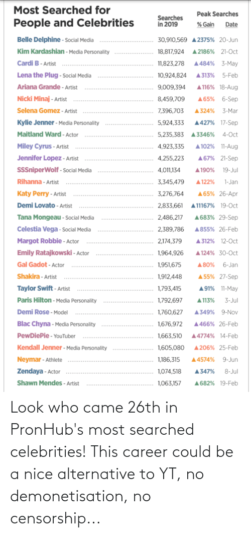 Zendaya: Most Searched for  Peak Searches  Searches  in 2019  People and Celebrities  % Gain  Date  Belle Delphine - sSocial Media  30,910,569 A2375% 20-Jun  Kim Kardashian - Media Personality  A 2186% 21-Oct  18,817,924  Cardi B- Artist  A484% 3-May  11,823,278  Lena the Plug - Social Media  5-Feb  10,924,824  A313%  A116% 18-Aug  Ariana Grande - Artist  9,009,394  Nicki Minaj - Artist  A65% 6-Sep  8,459,709  Selena Gomez - Artist  3-Mar  7,396,703  A324%  Kylie Jenner - Media Personality  A427% 17-Sep  5,924,333  Maitland Ward - Actor  5,235,383  4-Oct  A3346%  Miley Cyrus - Artist  A 102% 11-Aug  4,923,335  Jennifer Lopez - Artist  A67% 21-Sep  4,255,223  SSSniperWolf - Social Media  19-Jul  4,011,134  A190%  Rihanna - Artist  A 122%  3,345,479  1-Jan  Katy Perry - Artist  A65% 26-Apr  3,276,764  Demi Lovato - Artist  2,833,661  A11167% 19-Oct  Tana Mongeau - Social Media  A683% 29-Sep  2,486,217  Celestia Vega - Social Media  2,389,786  A855% 26-Feb  Margot Robbie - Actor  2,174,379  A312% 12-0ct  Emily Ratajkowski - Actor  1,964,926  A 124% 30-0ct  Gal Gadot - Actor  6-Jan  1,951,675  A80%  A55% 27-Sep  Shakira - Artist  1,912,448  Taylor Swift - Artist  A91% 11-May  1,793,415  Paris Hilton - Media Personality  1,792,697  A 113%  3-Jul  Demi Rose - Model  1,760,627  9-Nov  A349%  Blac Chyna - Media Personality  1,676,972  A466% 26-Feb  PewDiePie - YouTuber  A4774% 14-Feb  1,663,510  Kendall Jenner - Media Personality  A206% 25-Feb  1,605,080  Neymar - Athlete  9-Jun  1,186,315  A4574%  Zendaya - Actor  1,074,518  8-Jul  A347%  Shawn Mendes - Artist  A682% 19-Feb  1,063,157 Look who came 26th in PronHub's most searched celebrities! This career could be a nice alternative to YT, no demonetisation, no censorship...