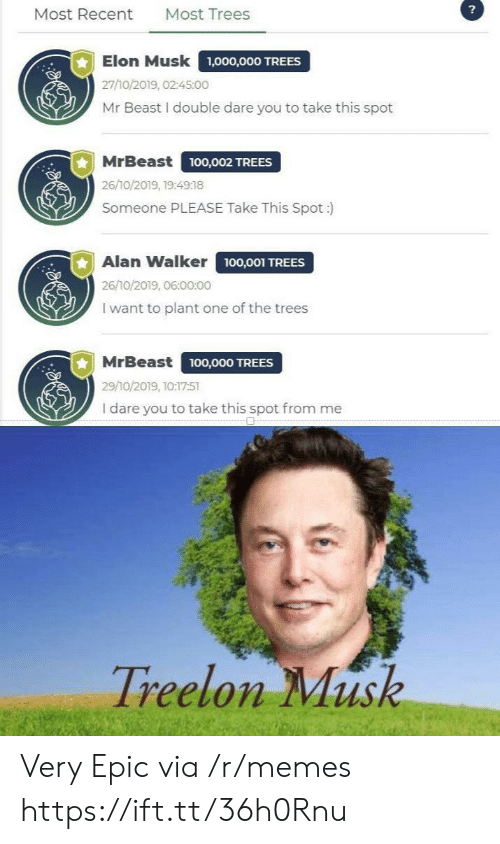 alan: ?  Most Trees  Most Recent  Elon Musk  1,000,000 TREES  27/10/2019, 02:45:00  Mr Beast I double dare you to take this spot  MrBeast  ,O02 TREES  26/10/2019, 19:4918  Someone PLEASE Take This Spot :  Alan Walker 100,001 TREES  26/10/2019, 06:00:00  I want to plant one of the trees  MrBeast  100,000 TREES  29/10/2019, 10:17:51  I dare you to take this spot from me  Treelon Musk Very Epic via /r/memes https://ift.tt/36h0Rnu