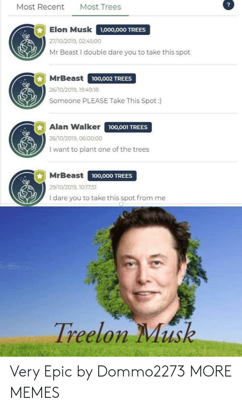 alan: ?  Most Trees  Most Recent  Elon Musk  1,000,000 TREES  27/10/2019, 02:45:00  Mr Beast I double dare you to take this spot  MrBeast  ,O02 TREES  26/10/2019, 19:4918  Someone PLEASE Take This Spot :  Alan Walker 100,001 TREES  26/10/2019, 06:00:00  I want to plant one of the trees  MrBeast  100,000 TREES  29/10/2019, 10:17:51  I dare you to take this spot from me  Treelon Musk Very Epic by Dommo2273 MORE MEMES