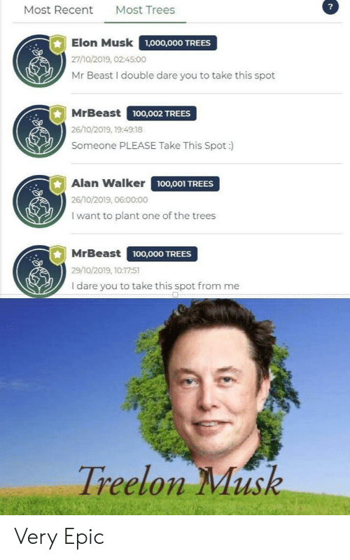 alan: ?  Most Trees  Most Recent  Elon Musk  1,000,000 TREES  27/10/2019, 02:45:00  Mr Beast I double dare you to take this spot  MrBeast  ,O02 TREES  26/10/2019, 19:4918  Someone PLEASE Take This Spot :  Alan Walker 100,001 TREES  26/10/2019, 06:00:00  I want to plant one of the trees  MrBeast  100,000 TREES  29/10/2019, 10:17:51  I dare you to take this spot from me  Treelon Musk Very Epic