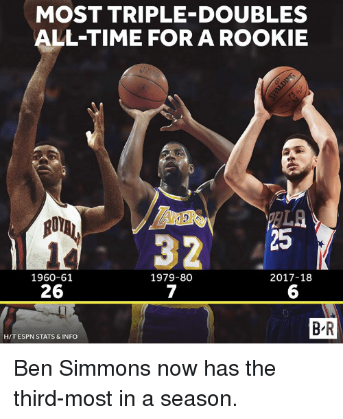 Espn, Time, and All: MOST TRIPLE-DOUBLES  ALL-TIME FOR A ROOKIE  ARDRS  32  25  2017-18  1960-61  26  1979-80  7  6  B-R  H/T ESPN STATS & INFO Ben Simmons now has the third-most in a season.