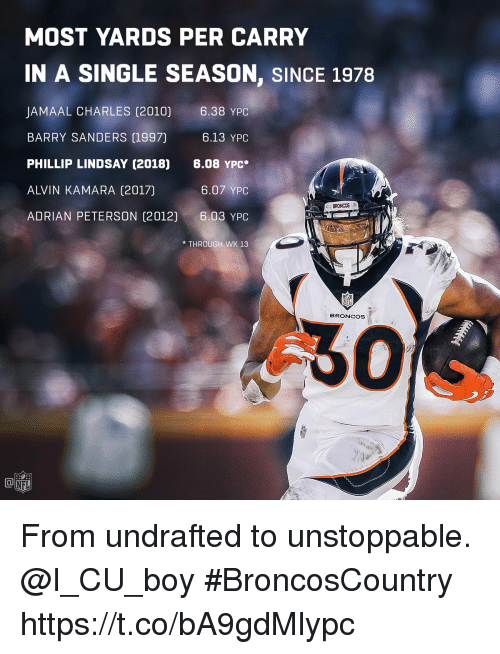 Phillip: MOST YARDS PER CARRY  IN A SINGLE SEASON, SINCE 1978  JAMAAL CHARLES (2010) 6.38 YPC  BARRY SANDERS (1997)  PHILLIP LINDSAY (2018) 6.08 YPC  ALVIN KAMARA (2017)  ADRIAN PETERSON (2012)6.03 YPC  6.13 YPC  6.07 YPC  BRONCOS  *THROUGH WK 13  BRONCOS  60  NFL From undrafted to unstoppable. @I_CU_boy   #BroncosCountry https://t.co/bA9gdMlypc