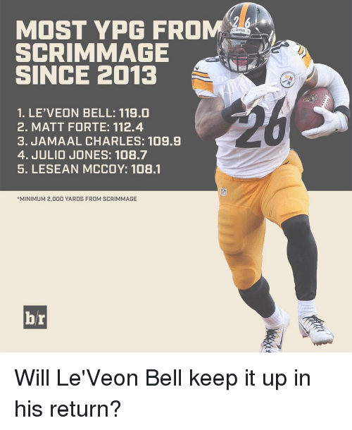 Jamaal Charles: MOST YPG FROM  SCRIMMAGE  SINCE 2013  1. LE'VEON BELL: 119.0  2. MATT FORTE: 112.4  3. JAMAAL CHARLES: 109.9  4. JULIO JONES: 108.7  5. LESEAN MCCOY: 108.1  *MINIMUM 2,000 YARDS FROM SCRIMMAGE  br Will Le'Veon Bell keep it up in his return?
