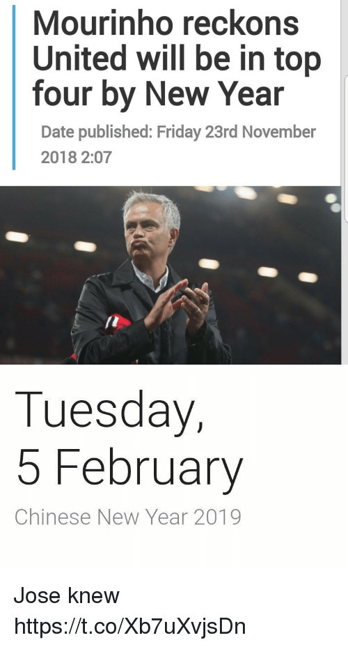mourinho: Mourinho reckons  United will be in top  four by New Year  Date published: Friday 23rd November  2018 2:07   Tuesday,  5 February  Chinese New Year 2019 Jose knew https://t.co/Xb7uXvjsDn
