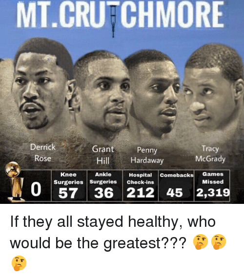 Derrick Rose, Games, and Hospital: MT.CRUFCHMORE  Derrick  Rose  Grant Penny  Hill Hardaway  Tracy  McGrady  Ankle Hospital comeacks Games  Knee  Surgeries Surgeries check-ins  Missed  57 36 212 45 2,319 ‪If they all stayed healthy, who would be the greatest??? 🤔🤔🤔‬