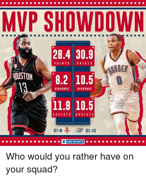 Memes, Would You Rather, and Cbs: MVP SHOWDOWN  28.4 30.9  POINTS POINT S  50  OUSTON  8.2 10.5  REBOUNDS  REBOUNDS  11,9 10.5  A S S I S T S  A S S I S T S  127-9)  CBS SPORTS Who would you rather have on your squad?