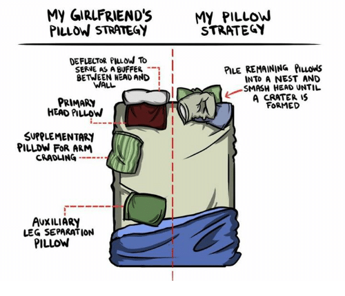 Legging: My GIRLFRIEND'SMY PILLOW  PILLOW STRATEGY  STRATEGY  DEFLECTOR PIuow To  SERVE AS A BUFFER -  BETWEEN HEAD AND I  PILE REMAINING PILLowS  INTO A NEST AND  SMASH HEAD UNTIL  A CRATER IS  FORMED  WALL  PRIMARY  HEAD PILLOW  SUPPLEMENTARI  PILLDW FOR ARM  CRADLING --  AUXILIARY  LEG SEPARATION  PILLOW