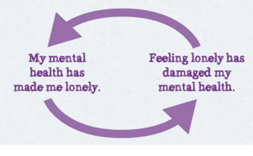 feeling lonely: My mental  health has  made me lonely.  Feeling lonely has  damaged my  mental health