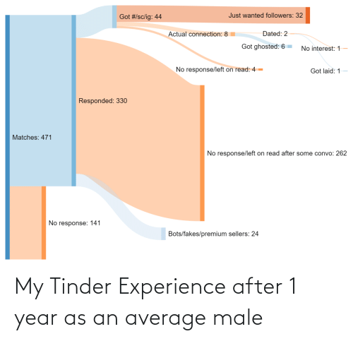 average: My Tinder Experience after 1 year as an average male
