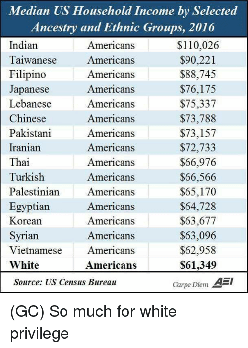 palestinian: n US Household Income by Set  Ancestry and Ethnic Groups, 2016  Indian  Taiwanese  Filipino  Japanese  Lebanese  Chinese  Pakistani  Iranian  Thai  Turkish  Palestinian Americans  Egyptian  Korean  Syrian  Vietnamese  White  Americans  Americans  Americans  Americans  Americans  Americans  Americans  Americans  Americans  Americans  $110,026  $90,221  $88,745  $76,175  $75,337  $73,788  $73,157  $72,733  $66,976  $66,566  $65,170  S64,728  $63,677  $63,096  $62,958  $61,349  Carpe Diem A  Americans  Americans  Americans  Americans  Americans  Source: US Census Bureau (GC) So much for white privilege