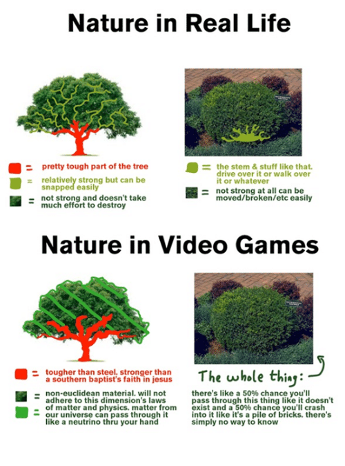 Video Games, Materialism, and Stem: Nature in Real Life  pretty tough part of the tree  the stem & stuff like that.  drive over it or walk over  relatively strong but can be  it or whatever  snapped easily  not strong at all can be  moved/broken/etc easily  not strong and doesn't take  much effort to destroy  Nature in Video Games  tougher than steel. stronger than  The whole th  a southern baptist's faith in jesus  non-euclidean material, will not  there's like a 50% chance you'll  adhere to this dimension's laws  pass through this thing like it doesn't  of matter and physics. matter from  exist and a 50% chance you'll crash  our universe can pass through it  into it like it's a pile of bricks. there's  like a neutrino thru your hand  simply no way to know