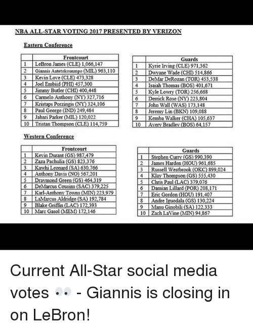 All Star, Blake Griffin, and Carmelo Anthony: NBA ALL-STAR VOTING 2017 PRESENTED BY VERIZON  nfel  Front court  Guards  LeBron James (CLE) 1,066.147  Kyrie Irving (CLE) 971,362  2 Giannis Antetokounm  (MIL 963,110  Dwyane Wade (CHD 514,866  3 Kevin Love (CLE) 473,328  DeMar DeRozan (TOR) 453,538  4 Joel Embiid (PHD 457,300  4 Isaiah Thomas (BOS) 401,671  5 Jimmy Butler (C  400.448  Kyle Low  OR) 256.668  6 Carmelo Anthony ONY 327,716  Derrick Rose (N  223.804  7 Kristaps Porzina  NY) 324,106  7 John Wall (WAS) 173.148  8 Paul  George (IND) 249,484  Jeremy Lin (B  109.088  9 Jabari Parker MMIL) 120.022  9 Kemba Walker (CHA) 105.637  10 l Tristan Thompson (CLE) 114,759  10  Avery Bradley (BOS) 64.157  West  Front court  Guards  1 Kevin Durant (GS) 987.479  1 Stephen  Curry GS  90  L2 Zaza Pachulia (GS) 823,376  2 James Harden (HOT  961,685  3 Kawhi Leonard (SA) 630.766  Russell Westbrook (OKC) 899.024  4 Anthony Davis  (NO) 567.201  4 Klay Thompson (GS) 555.430  Draymond Green (GS) 464,319  Chris Paul LAC) 379.076  6 DeMarcus Cousins (SAC) 379 225  6 Damian Lillard (POR) 208,171  7 Karl Anthony Towns (MIN) 223 979  7 Eric Gordon (HOU 191,407  8 LaMarcus Aldridge (SA) 192,784  8 Andre Iguodala (GS) 130.224  9 Blake Griffin (LAC) 172.393  9 Manu Ginobili (SA) 122.333  10 Marc Gasol (MEM) 172,146  10 Zach Lavine MIND 94.867 Current All-Star social media votes 👀 - Giannis is closing in on LeBron!