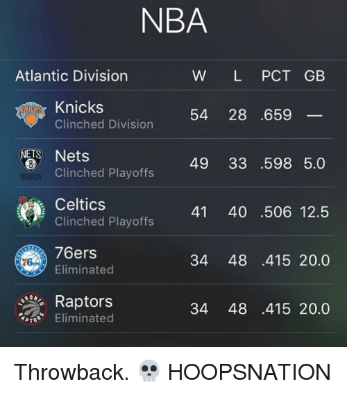 Philadelphia 76ers, New York Knicks, and Memes: NBA  Atlantic Division  W L PCT GB  Knicks  Clinched Division  54 28 .659  NETS Nets  49 33 .598 5.0  Clinched Playoffs  Celtics  Clinched Playoffs  41 40 .506 12.5  76ers  Eliminated  34 48 .415 20.0  Raptors  Eliminated  34 48 .415 20.0 Throwback. 💀 HOOPSNATION