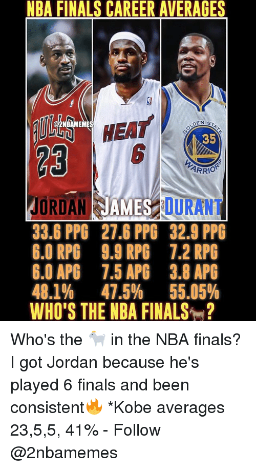 Finals, Nba, and NBA Finals: NBA FINALS CAREER AVERAGES  NEAT  a NB  EN  35  ARRIO  ORDAN  JAMES  33.6 PPG 27.6 PPG 32.9 PPG  6.0 RPG 9.9 RPG 7.2 RPG  6.0 APG 7.5 APG 3.8 APG  48.1% 47.5% 55.05%  WHO'S THE NBA FINALS? Who's the 🐐 in the NBA finals? I got Jordan because he's played 6 finals and been consistent🔥 *Kobe averages 23,5,5, 41% - Follow @2nbamemes