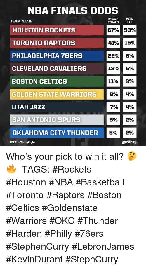 Philadelphia 76ers, Basketball, and Boston Celtics: NBA FINALS ODDS  MAKE WIN  FINALS TITLE  TEAM NAME  HOUSTON ROCKETS  67%  41%  22%  53%  15%  6  TORONTO RAPTORS  5%  PHILADELPHIA 76ERS  CLEVELAND CAVALIERS 5%  GOLDEN STATE WARRIORS  OKLAHOMA CITY THUNDER 5 29%  BOSTON CELTICS  11%  8%  7%  5%  3%  4%  4%  2%  UTAH JAZZ  SAN ANTONIO SPURS  H/T FiveThirtyEight  HOOPSUPDATE Who's your pick to win it all? 🤔🔥 ⠀⠀⠀⠀⠀⠀⠀⠀⠀ TAGS: #Rockets #Houston #NBA #Basketball #Toronto #Raptors #Boston #Celtics #Goldenstate #Warriors #OKC #Thunder #Harden #Philly #76ers #StephenCurry #LebronJames #KevinDurant #StephCurry