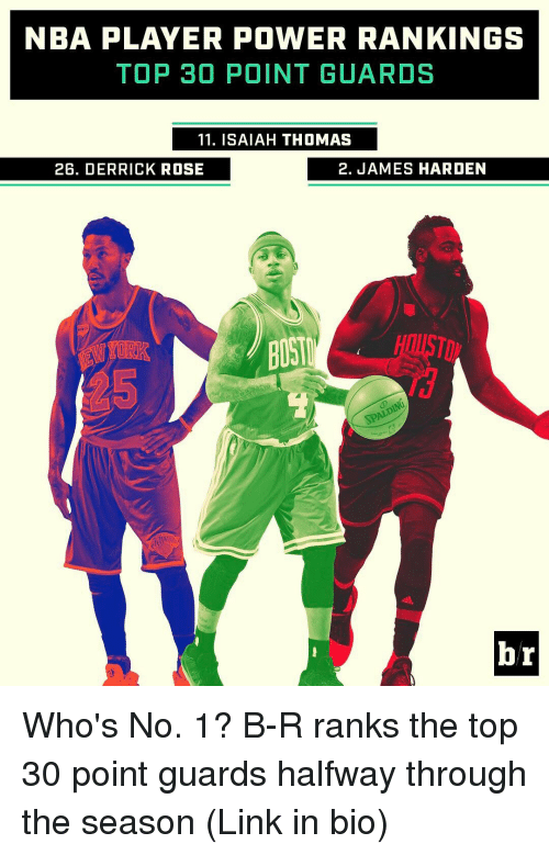 Derrick Rose, James Harden, and Sports: NBA PLAYER POWER RANKINGS  TOP 30 POINT GUARDS  11. ISAIAH THOMAS  2. JAMES HARDEN  26. DERRICK ROSE  BOSIO  br Who's No. 1? B-R ranks the top 30 point guards halfway through the season (Link in bio)