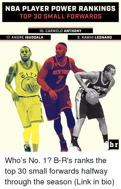 Carmelo Anthony, Nba, and Sports: NBA PLAYER POWER RANKINGS  TOP 30 SMALL FORWARDS  10. CARMELO ANTHONY  17 ANDRE IGUODALA  2. KAWHILEONARD  NEW YOR  SPALD  br Who's No. 1? B-R's ranks the top 30 small forwards halfway through the season (Link in bio)