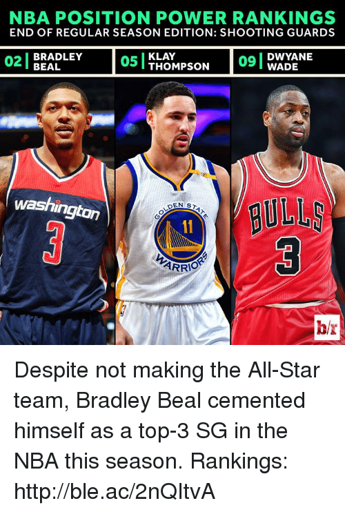 All Star, Nba, and Http: NBA POSITION POWER RANKINGS  END OF REGULAR SEASON EDITION: SHOOTING GUARDS  BRADLEY  KLAY  DWYANE  02 BEAL  05 I THOMPSON  WADE  washington  DEN ST  ARRIO  bir Despite not making the All-Star team, Bradley Beal cemented himself as a top-3 SG in the NBA this season.  Rankings: http://ble.ac/2nQItvA