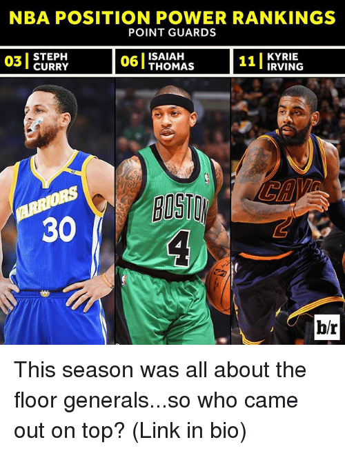 Nba, Sports, and Link: NBA POSITION POWER RANKINGS  POINT GUARDS  I STEPH  03 06  THOMAS 11  IRVING  30  br This season was all about the floor generals...so who came out on top? (Link in bio)