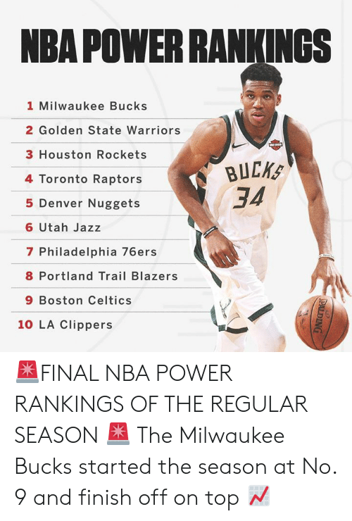 Boston Celtics: NBA POWER RANKINGSs  1 Milwaukee Bucks  2 Golden State Warriors  3 Houston Rockets  4 Toronto Raptors  5 Denver Nuggets  6 Utah Jazz  7 Philadelphia 76ers  8 Portland Trail Blazers  9 Boston Celtics  34  10 LA Clippers 🚨FINAL NBA POWER RANKINGS OF THE REGULAR SEASON 🚨  The Milwaukee Bucks started the season at No. 9 and finish off on top 📈
