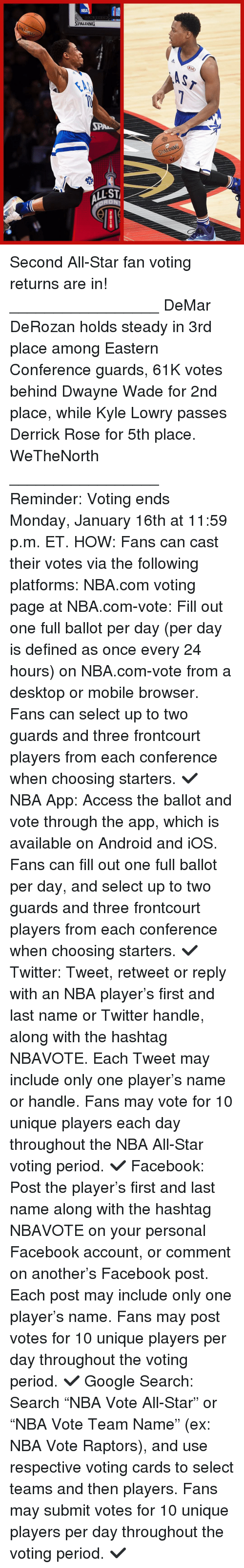 """All Star, Android, and DeMar DeRozan: NBA  SPALDING  ALLST  SPALDING  KIA Second All-Star fan voting returns are in! _________________ DeMar DeRozan holds steady in 3rd place among Eastern Conference guards, 61K votes behind Dwayne Wade for 2nd place, while Kyle Lowry passes Derrick Rose for 5th place. WeTheNorth _________________ Reminder: Voting ends Monday, January 16th at 11:59 p.m. ET. HOW: Fans can cast their votes via the following platforms: NBA.com voting page at NBA.com-vote: Fill out one full ballot per day (per day is defined as once every 24 hours) on NBA.com-vote from a desktop or mobile browser. Fans can select up to two guards and three frontcourt players from each conference when choosing starters. ✔ NBA App: Access the ballot and vote through the app, which is available on Android and iOS. Fans can fill out one full ballot per day, and select up to two guards and three frontcourt players from each conference when choosing starters. ✔ Twitter: Tweet, retweet or reply with an NBA player's first and last name or Twitter handle, along with the hashtag NBAVOTE. Each Tweet may include only one player's name or handle. Fans may vote for 10 unique players each day throughout the NBA All-Star voting period. ✔ Facebook: Post the player's first and last name along with the hashtag NBAVOTE on your personal Facebook account, or comment on another's Facebook post. Each post may include only one player's name. Fans may post votes for 10 unique players per day throughout the voting period. ✔ Google Search: Search """"NBA Vote All-Star"""" or """"NBA Vote Team Name"""" (ex: NBA Vote Raptors), and use respective voting cards to select teams and then players. Fans may submit votes for 10 unique players per day throughout the voting period. ✔"""