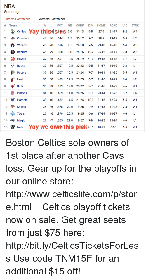 Celtics: NBA  Standings  Eastern Conference Western Conference  a Team  W L PCT GB CONF DIV HOME ROAD L10 STRK  1 Celtics Yay s 0.0 31-13 95 27.9 21-17 82 w4  2 Cavaliers  47 26 .644 0.5 31-12 7-7 28-8 19-18 5-5 L2  3 Wizards  45 28 .616 2.5 29-18 7-6 29-10 16-18 6-4 W3  4 45 29 .608 3.0 28-16 122 25-12 2017 73 W6  Raptors  37 36 .507 10.5 25-19 5.10 19-18 18-18 3-7 L7  Hawks  Bucks  37 36 .507 10.5 22-23 9-5 21-17 16-19 7-3 L1  37 36 507 10.5 21-24 7-1 26-11 11.25 55 W1  P Pacers  35 38 .479 125 21-23 6-7 21-16 1422 64  L2  Heat  35 39 .473 13.0 23-22 87 21-16 14 23 46 W1  9 t Bulls  10 Pistons  34 40 .459 14.00 20-26 5.10 23-14 11-26 3-7 L4.  33 40 .452 145 21-24 103 21-16 12 24 55 W1  11  Hornets  28 46 378 20.0 19-26 49 17-18 11 28 28 W1  12 Knicks  27 46 .370 205 18-25 66 17.19 10.27 46  L1  13  76ers  27 47 .365 21.0 18-27 79 14-23 1324 46  L1  14  Magic  15 B Nets Yay we own this pick 211  10.27 630 55 W1 Boston Celtics sole owners of 1st place after another Cavs loss.  Gear up for the playoffs in our online store: http://www.celticslife.com/p/store.html + Celtics playoff tickets now on sale. Get great seats from just $75 here: http://bit.ly/CelticsTicketsForLess  Use code TNM15F for an additional $15 off!