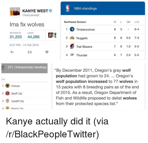 "cardiff: NBA standings  KANYE WEST  @kanyewest  Northwest Division  W L GB L10  Ima fix wolves  Timberwolves  6-4  RETWEETS  LIKES  21,233 44,286  鍮Nuggets  8 6 0.5 7-3  8:47 PM 14 Feb 2016  3  Trail Blazers  7 6 1.0 5-5  4  Thunder  6 72.0 5-5  EFL Championship standings  ""By December 2011, Oregon's gray wolf  population had grown to 24. Oregon's  wolf population increased to 77 wolves in  15 packs with 8 breeding pairs as of the end  of 2015. As a result, Oregon Department of  Fish and Wildlife proposed to delist wolves  from their protected species list.""  lub  Wolves  2 Sheff Utd  3 Cardiff City <p>Kanye actually did it (via /r/BlackPeopleTwitter)</p>"
