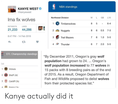 "cardiff: NBA standings  KANYE WEST  @kanyewest  Northwest Division  W L GB L10  Ima fix wolves  Timberwolves  6-4  RETWEETS  LIKES  21,233 44,286  鍮Nuggets  8 6 0.5 7-3  8:47 PM 14 Feb 2016  3  Trail Blazers  7 6 1.0 5-5  4  Thunder  6 72.0 5-5  EFL Championship standings  ""By December 2011, Oregon's gray wolf  population had grown to 24. Oregon's  wolf population increased to 77 wolves in  15 packs with 8 breeding pairs as of the end  of 2015. As a result, Oregon Department of  Fish and Wildlife proposed to delist wolves  from their protected species list.""  lub  Wolves  2 Sheff Utd  3 Cardiff City Kanye actually did it"