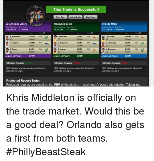 Khris Middleton: NBA  This Trade is Successful!  Start Over  Adjust Trade  Save Trade  Orlando Magic  Los Angeles Lakers eSTA  Over Tax Line Cap Room  $20,746,129 $1,105,565  Milwaukee Bucks  Over Tax Line Cap Room  -$8,011.35S $13,819,645  Tax Line Cap Roo  12,079,134 $9,920,866  $13.0M N/A  2 Years  $7.5M  3 Years  $7.3M  2 Years  $5.8M  2 Years  $20.5M  K. Middleton  Lonzo Ball  NA  Luol Deng  SF  $18.0M  2 Years  $128M NA  1 Yoar  N. Vucevic  D. Augustin  B. Jennings  $2.2M N/A  1 Year  N/A  M. Brogdon  $1.4M N/A  2 Years  $1.5M  1 Year  S. Brown  B. Ingram  NA  Acquiring 3 Players  $27.1M  Acquiring 3 Players  Acquiring 3 Players$21.8M  Hollinger's Analysis:  With this trade you have decreased this team's  projected wins by 8.  Hollinger's Analysis:  Hollinger's Analysis  With this trade you have increased this team's  projected wins by 9.  With this trade you have decreased this teams  projected wins by 3  Projected Record Note:  Projected records are based on the PER of the players in each team's post-trade rotation. Taking into Khris Middleton is officially on the trade market. Would this be a good deal? Orlando also gets a first from both teams.  #PhillyBeastSteak