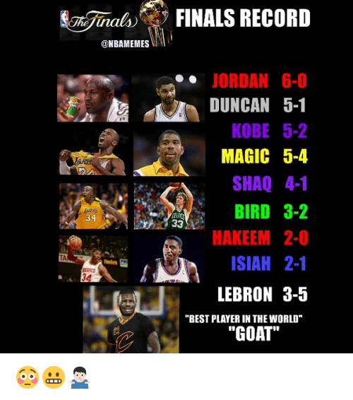 "Basketball, Finals, and Shaq: NBAMEMES  intes  FINALS RECORD  JORDAN 6-0  DUNCAN 5-1  KOBE 5-2  MAGIC 5-4  SHAQ 4-1  BIRD 3-2  33  HAKEEM 2-0  ISIAH 2-1  LEBRON 3-5  ""BEST PLAYERIN THE WORLD""  ""GOAT"" 😳😬🤷🏻‍♂️"