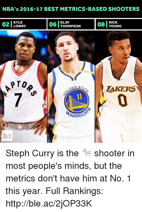 Kyle Lowry, Nick Young, and Shooters: NBA's 2016-17 BEST METRICS-BASED SHOOTERS  KYLE  LOWRY  06 TLOMPSON  NICK  YOUNG  KLAY  06 THOMPson  PTO  AKERS  0  ARRIO  b/r Steph Curry is the 🐐 shooter in most people's minds, but the metrics don't have him at No. 1 this year.  Full Rankings: http://ble.ac/2jOP33K
