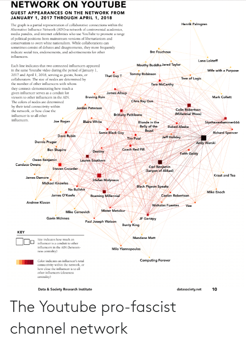 pundits: NETWORK ON YOUTUBE  GUEST APPEARANCES ON THE NETWORK FROM  JANUARY 1, 2017 THROUGH APRIL 1, 2018  Henrik Palmgren  The graph is a partial representation of collaborative connections within the  Alternative Influence Network (AIN)-a network of controversial academics,  media pundits, and internet celebrities who use YouTube to promote a range  of political positions from mainstream versions of libertarianism and  conservatism to overt white nationalism. While collaborations can  sometimes consist of debates and disagreements, they more frequently  indicate social ties, endorsements, and advertisements for other  influencers.  Bre Faucheux  Lana Lokteff  Mouthy Buddha Jared Taylor  Each line indicates that two connected influencers appeared  in the same Youtube video during the period of January 1,  2017 and April 1, 2018, serving as guests, hosts, or  collaborators. The size of nodes are determined by  the number of other influencers with whom  Wife with a Purpose  Tommy Robinson  That Guy T  Tree of Logic  Tara McCarthy  they connect-demonstrating how much a  given influencer serves as a conduit for  viewers to other influencers in the AIN.  James Allsup  Braving Ruin  Mark Collett  Chris Ray Gun  The colors of nodes are determined  by their total connectivity within  the network, or how close the  Jordan Peterson  Colin Robertson  (Millennial Woes)  Brittany Pettibone  influencer is to all other  influencers.  Joe Rogan  Blaire White  Styxhexenhammeró66  Blonde in the  Belly of the  Beast  Baked Alaska  Some Black Guy  Richard Spencer  Dave Rubin  Jeff Holiday  Tim Pool  Dennis Prager  Andy Warski  Ben Shapiro  Coach Red Pill  Destiny  Faith Goldy  Owen Benjamin  Lauren Southern  Candace Owens  Carl Benjamin  (Sargon of Akkad)  Steven Crowder  Kraut and Tea  James Damore  Stefan Molyneux  Michael Knowles  Black Pigeon Speaks  No Bullshit  Mike Enoch  James O'Keefe  Caolan Robertson  Roaming Millennial  Andrew Klavan  Nicholas Fuentes  Vee  Mister Metokur  