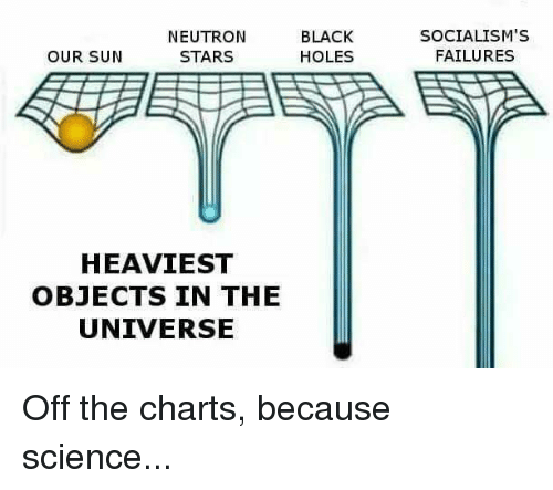 Off The Charts: NEUTRON  BLACK  OUR SUN  HOLES  STARS  HEAVIEST  OBJECTS IN THE  UNIVERSE  SOCIALISM'S  FAILURES Off the charts, because science...