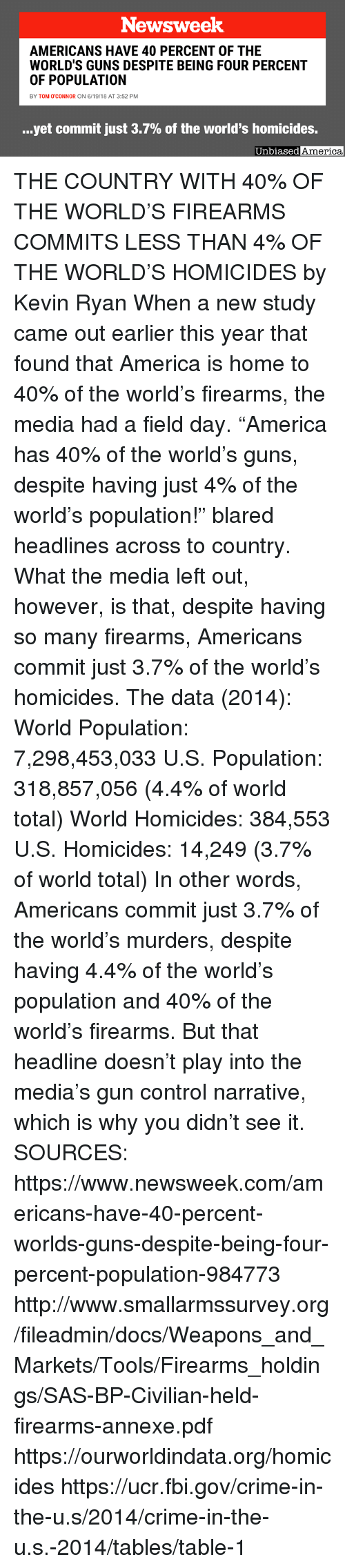 """America, Crime, and Fbi: Newsweek  AMERICANS HAVE 40 PERCENT OF THE  WORLD'S GUNS DESPITE BEING FOUR PERCENT  OF POPULATION  BY TOM O'CONNOR ON 6/19/18 AT 3:52 PM  yet commit just 3.7% of the world's homicides.  Unbiased  America THE COUNTRY WITH 40% OF THE WORLD'S FIREARMS COMMITS LESS THAN 4% OF THE WORLD'S HOMICIDES by Kevin Ryan  When a new study came out earlier this year that found that America is home to 40% of the world's firearms, the media had a field day.  """"America has 40% of the world's guns, despite having just 4% of the world's population!"""" blared headlines across to country.  What the media left out, however, is that, despite having so many firearms, Americans commit just 3.7% of the world's homicides.  The data (2014):  World Population:  7,298,453,033 U.S. Population:  318,857,056 (4.4% of world total)  World Homicides: 384,553  U.S. Homicides: 14,249 (3.7% of world total)  In other words, Americans commit just 3.7% of the world's murders, despite having 4.4% of the world's population and 40% of the world's firearms.  But that headline doesn't play into the media's gun control narrative, which is why you didn't see it.   SOURCES: https://www.newsweek.com/americans-have-40-percent-worlds-guns-despite-being-four-percent-population-984773 http://www.smallarmssurvey.org/fileadmin/docs/Weapons_and_Markets/Tools/Firearms_holdings/SAS-BP-Civilian-held-firearms-annexe.pdf https://ourworldindata.org/homicides https://ucr.fbi.gov/crime-in-the-u.s/2014/crime-in-the-u.s.-2014/tables/table-1"""