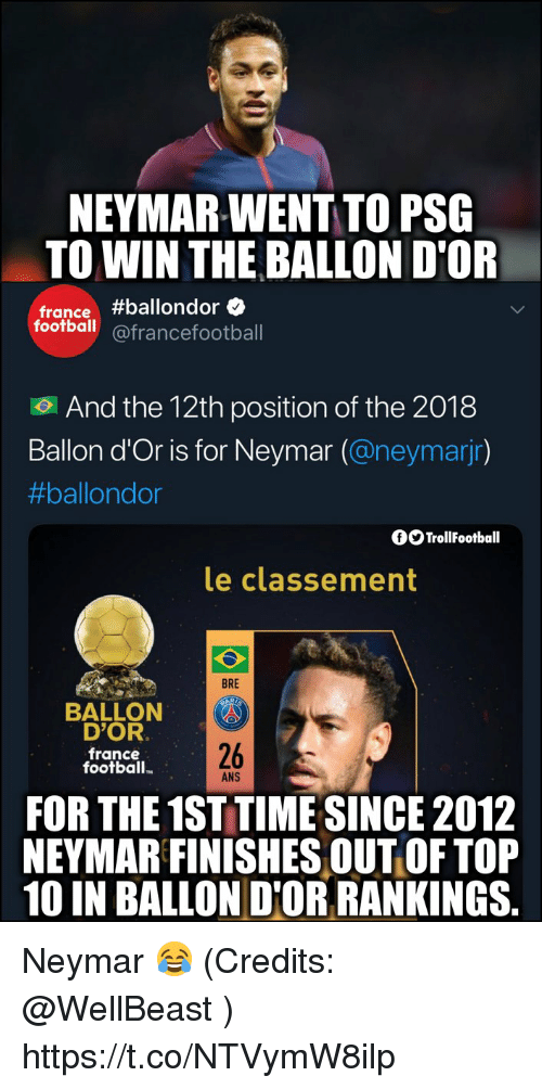 rankings: NEYMAR-WENT TO PSG  TO WIN THE BALLON D'OR  france#ballondore  football@francefootball  .  And the 12th position of the 2018  Ballon d'Or is for Neymar (@neymarjr)  #ballondor  fOTrollFootball  le classement  BRE  BALLON  D'OR  france  football.  26  ANS  FOR THE 1ST TIME SINCE 2012  NEYMAR FINISHES OUT OF TOP  10 IN BALLON D'OR RANKINGS. Neymar 😂 (Credits: @WellBeast ) https://t.co/NTVymW8ilp