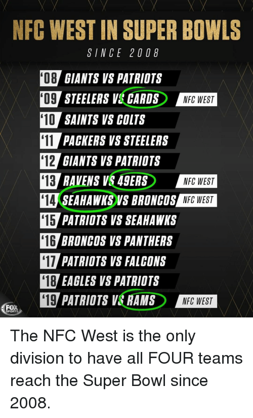 Nfc West: NFC WEST IN SUPER BOWLS  SINCE 20 08  08 GIANTS VS PATRIOTS  O9 STEELERS V& GARDSNEG WEST  10 SAINTS VS COLTS  11 PACKERS VS STEELERS  12 GIANTS VS PATRIOTS  13 RAVENS V 49ERS  14 SEAHAWKS VS BRONCOS NFG WEST  15 PATRIOTS VS SEAHAWKS  16 BRONCOS VS PANTHERS  17 PATRIOTS VS FALCONS  NFC WEST  NFC WEST  '18  EAGLES VS PATRIOTS  四PATRIOTS VERANDERD  '19  NFC WEST  ea,  SPORTS The NFC West is the only division to have all FOUR teams reach the Super Bowl since 2008.