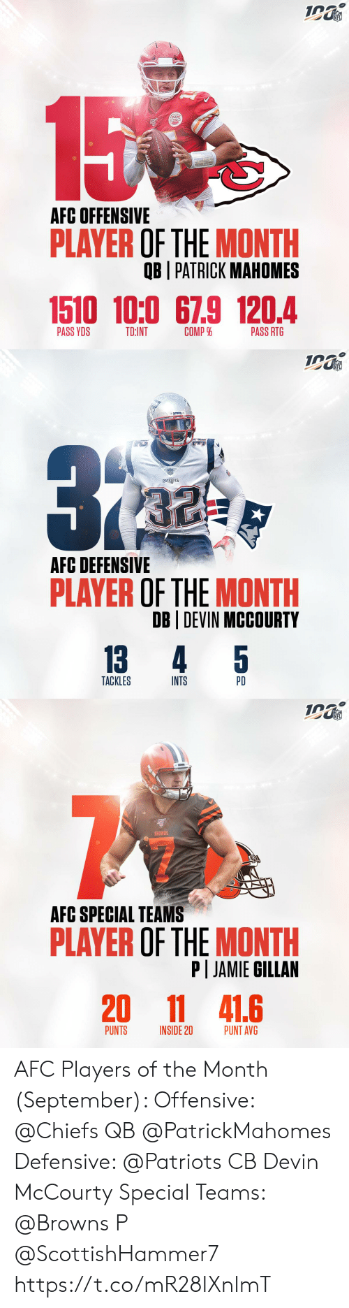 Devin: NFL  15  AFC OFFENSIVE  PLAYER OF THE MONTH  OB I PATRICK MAHOMES  1510 10:0 67.9 120.4  COMP %  PASS YDS  TD:INT  PASS RTG   NFL  ATROTE  PATRIOTS  AFC DEFENSIVE  PLAYER OF THE MONTH  DB DEVIN MCCOURTY  5  13  4  TACKLES  INTS  PD   NFL  BROWNS  AFC SPECIAL TEAMS  PLAYER OF THE MONTH  P JAMIE GILLAN  20  11 41.6  PUNTS  PUNT AVG  INSIDE 20 AFC Players of the Month (September):   Offensive: @Chiefs QB @PatrickMahomes  Defensive: @Patriots CB Devin McCourty Special Teams: @Browns P @ScottishHammer7 https://t.co/mR28IXnImT