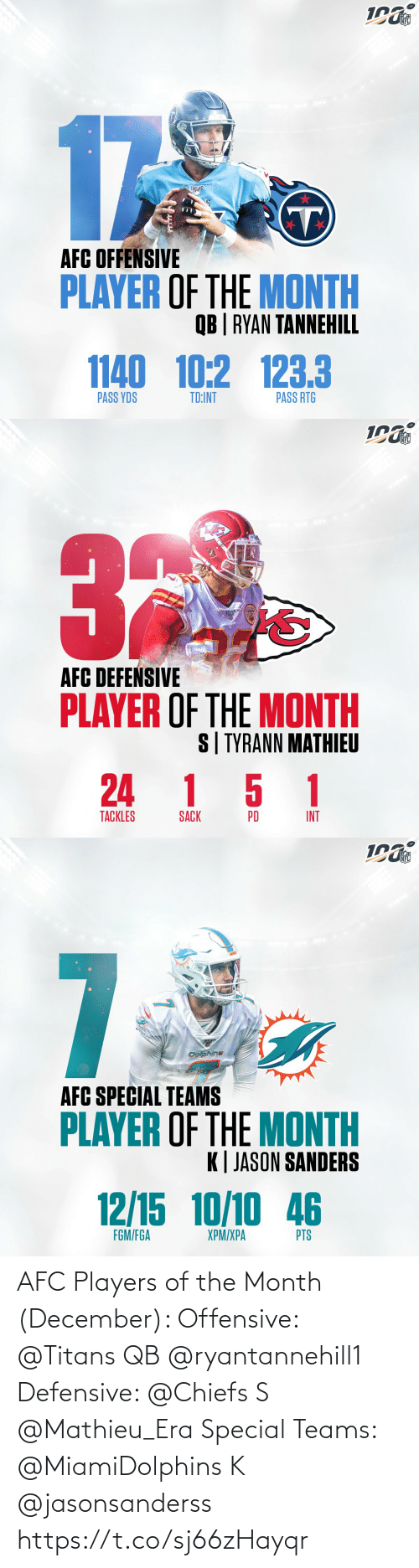 era: NFL  17  AFC OFFENSIVE  PLAYER OF THE MONTH  QB | RYAN TANNEHILL  1140 10:2 123.3  PASS RTG  PASS YDS  TD:INT   NFL  AFC DEFEŃSIVE  PLAYER OF THE MONTH  S| TYRANN MATHIEU  24 1 5 1  TACKLES  INT  PD  SACK   NFL  7  Dolphins  AFC SPECIAL TEAMS  PLAYER OF THE MONTH  K| JASON SANDERS  12/15 10/10 46  FGM/FGA  XPM/XPA  PTS AFC Players of the Month (December):   Offensive: @Titans QB @ryantannehill1    Defensive: @Chiefs S @Mathieu_Era   Special Teams: @MiamiDolphins K @jasonsanderss https://t.co/sj66zHayqr
