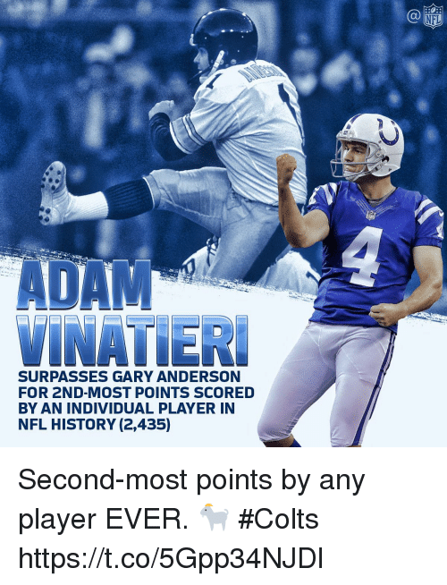 Indianapolis Colts, Memes, and Nfl: NFL  ADA  VINATIER  SURPASSES GARY ANDERSON  FOR 2ND-MOST POINTS SCORED  BY AN INDIVIDUAL PLAYER IN  NFL HISTORY (2,435) Second-most points by any player EVER. 🐐  #Colts https://t.co/5Gpp34NJDl